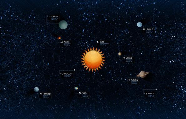 Картинка Солнце, Звезды, Земля, Планеты, Плутон, Юпитер, Нептун, Солнечная система, Меркурий, Венера