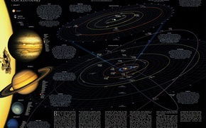 Картинка солнце, земля, звезда, планета, спутник, комета, астероид, марс, орбита, юпитер, солнечная система, нептун, сатурн, меркурий, …