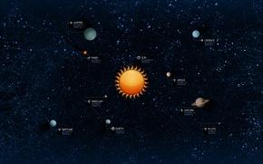 Картинка Солнце, Звезды, Земля, Плутон, Юпитер, Нептун, Солнечная система, Меркурий, Планеты, Венера