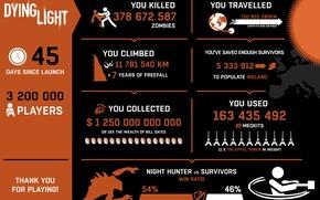 Картинка zombies, humor, Dying Light, statistics